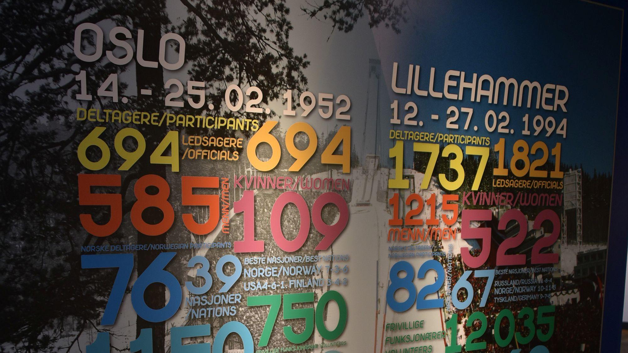 Winter OL Daten Oslo-Lillehammer
